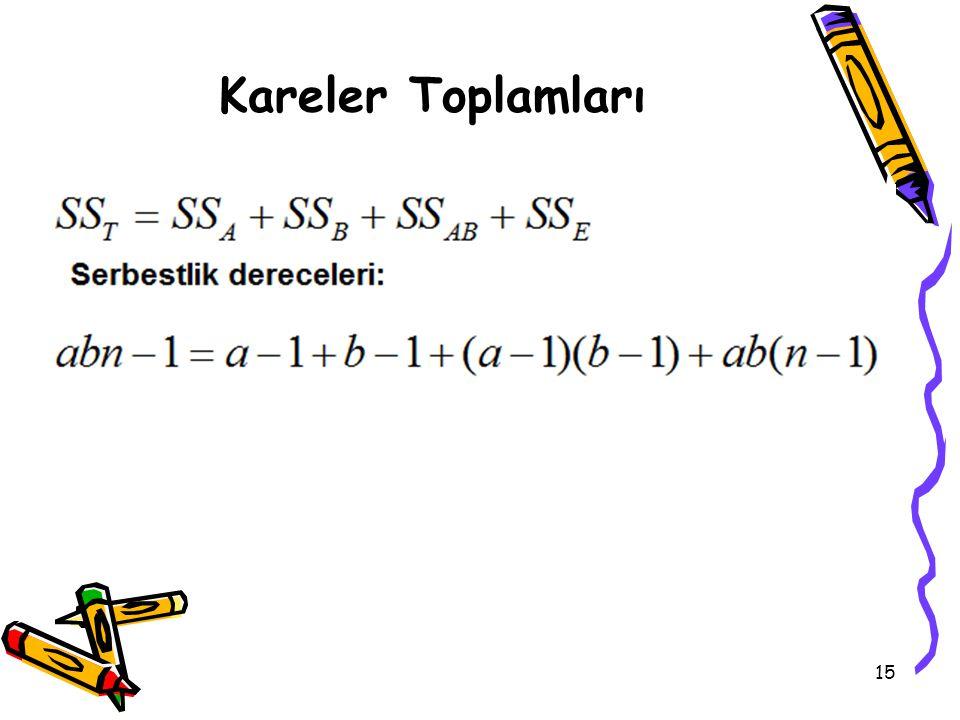 Kareler Toplamları