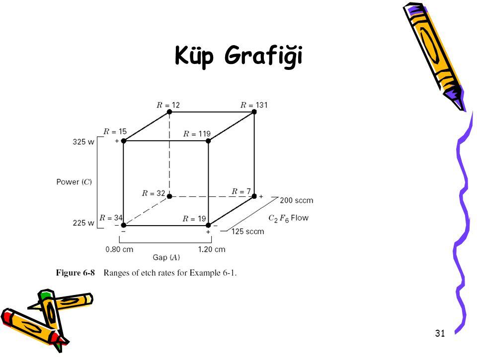 Küp Grafiği