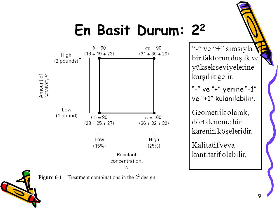 En Basit Durum: 22 - ve + sırasıyla bir faktörün düşük ve yüksek seviyelerine karşılık gelir. - ve + yerine -1 ve +1 kulanılabilir.