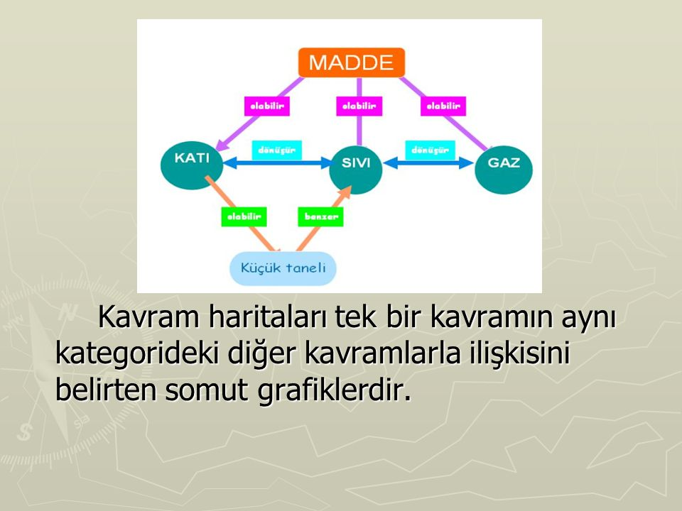 Kavram haritaları tek bir kavramın aynı kategorideki diğer kavramlarla ilişkisini belirten somut grafiklerdir.
