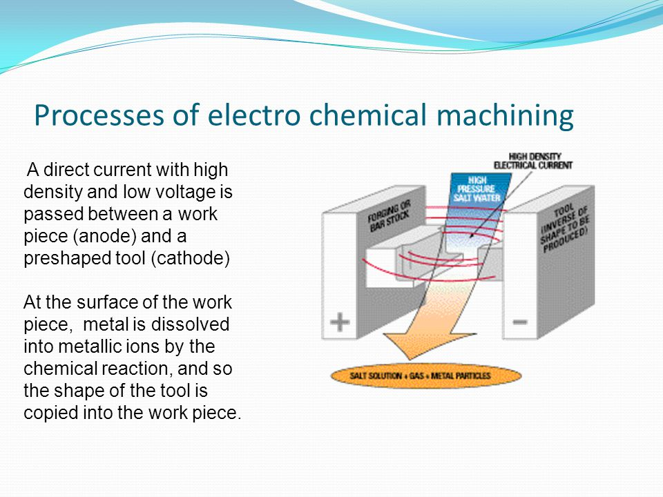 Processes of electro chemical machining