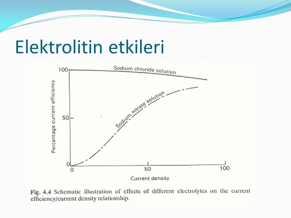 Elektrolitin etkileri