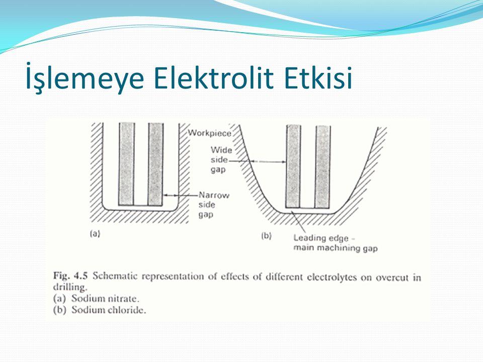 İşlemeye Elektrolit Etkisi