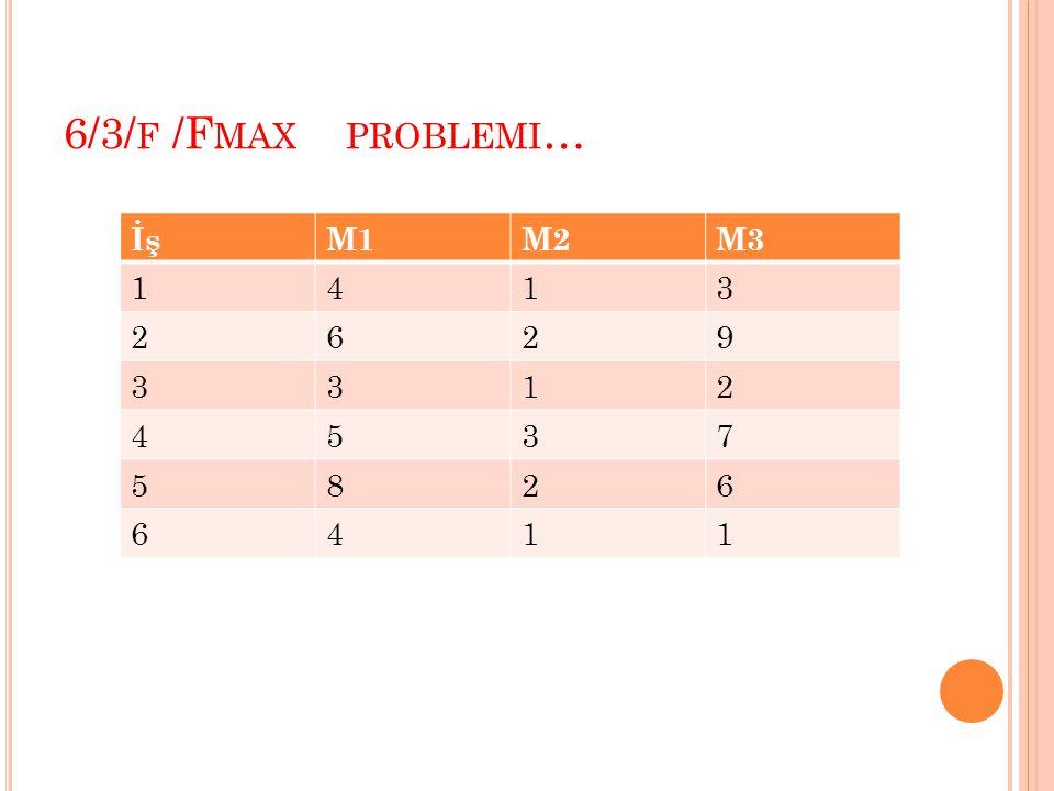 6/3/f /Fmax problemi… İş M1 M2 M3 1 4 3 2 6 9 5 7 8