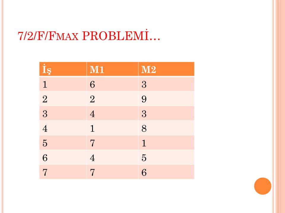 7/2/F/Fmax PROBLEMİ… İş M1 M2 1 6 3 2 9 4 8 5 7