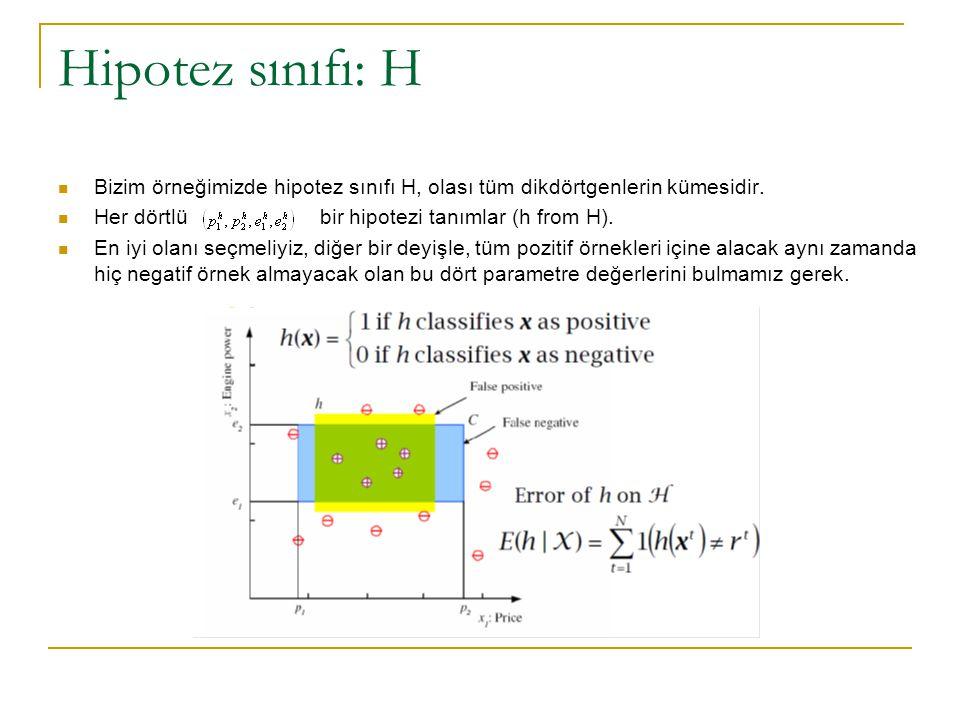 Hipotez sınıfı: H Bizim örneğimizde hipotez sınıfı H, olası tüm dikdörtgenlerin kümesidir.
