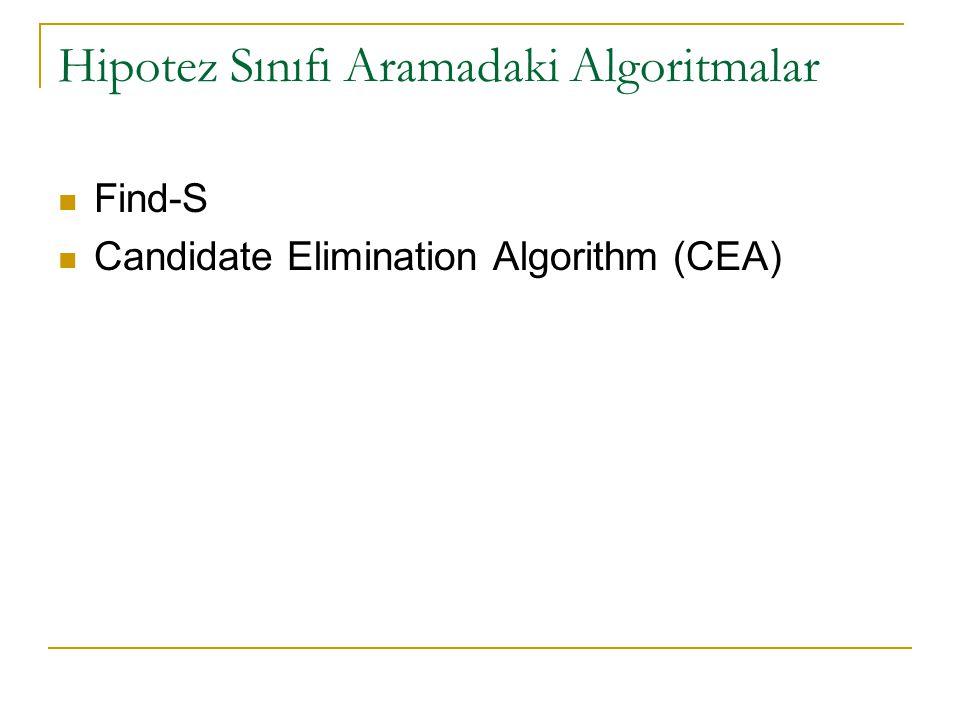 Hipotez Sınıfı Aramadaki Algoritmalar