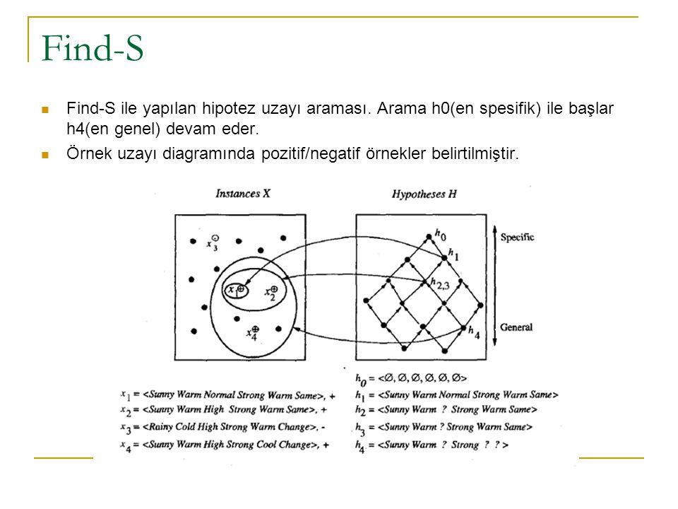 Find-S Find-S ile yapılan hipotez uzayı araması. Arama h0(en spesifik) ile başlar h4(en genel) devam eder.