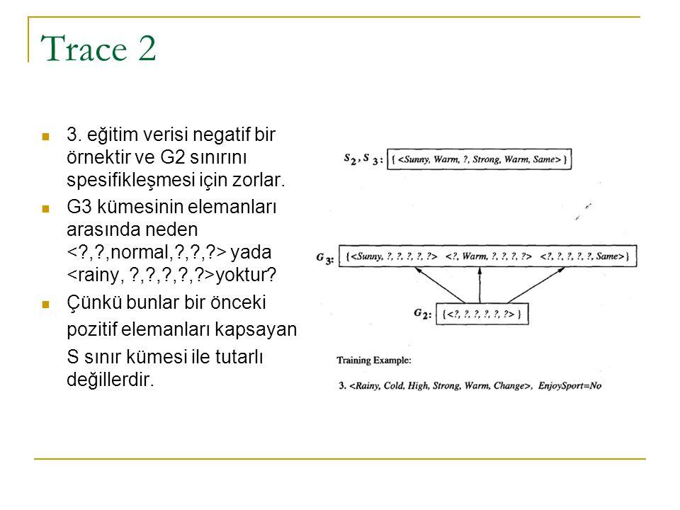 Trace 2 3. eğitim verisi negatif bir örnektir ve G2 sınırını spesifikleşmesi için zorlar.