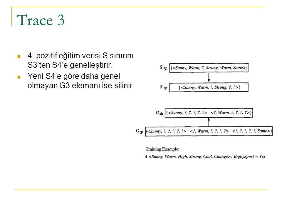 Trace 3 4. pozitif eğitim verisi S sınırını S3'ten S4'e genelleştirir.