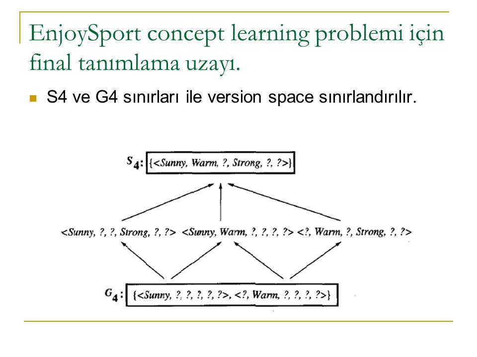 EnjoySport concept learning problemi için final tanımlama uzayı.