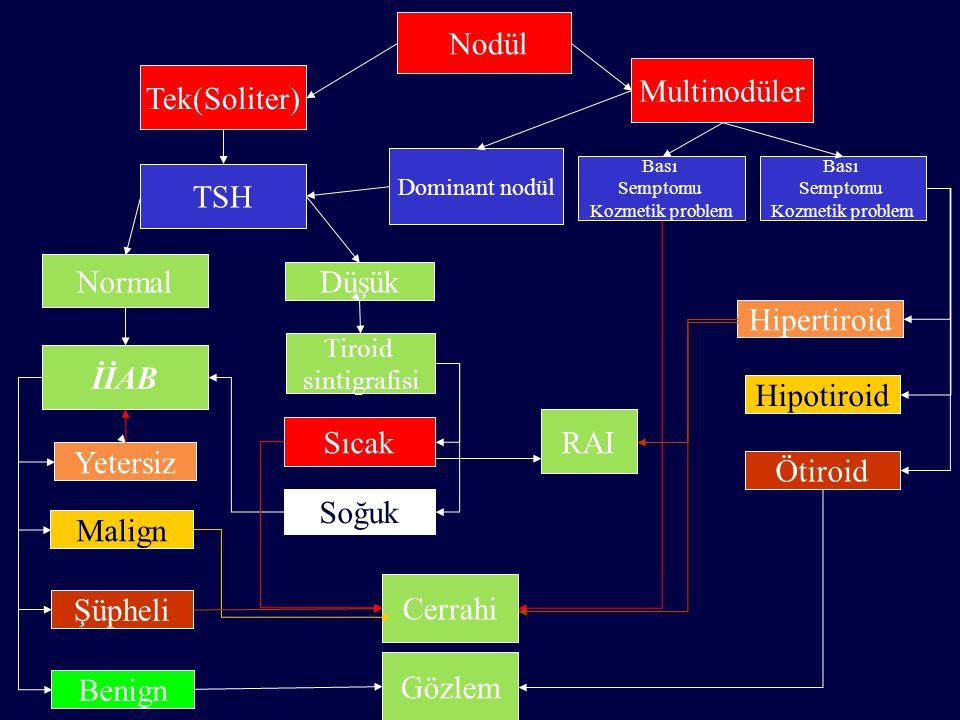 Nodül Multinodüler Tek(Soliter) TSH Normal Düşük Hipertiroid İİAB