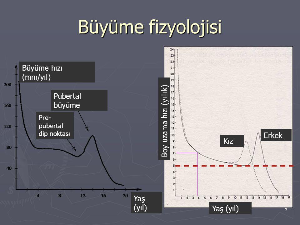 Büyüme fizyolojisi Büyüme hızı (mm/yıl) Pubertal büyüme