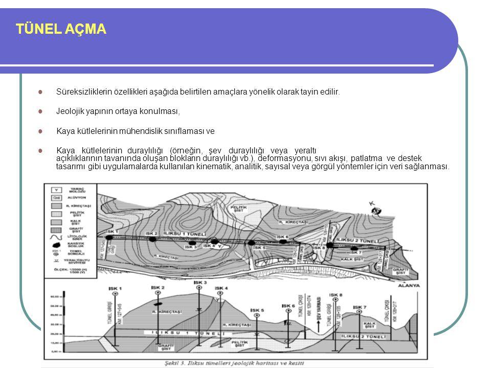 TÜNEL AÇMA Süreksizliklerin özellikleri aşağıda belirtilen amaçlara yönelik olarak tayin edilir. Jeolojik yapının ortaya konulması,