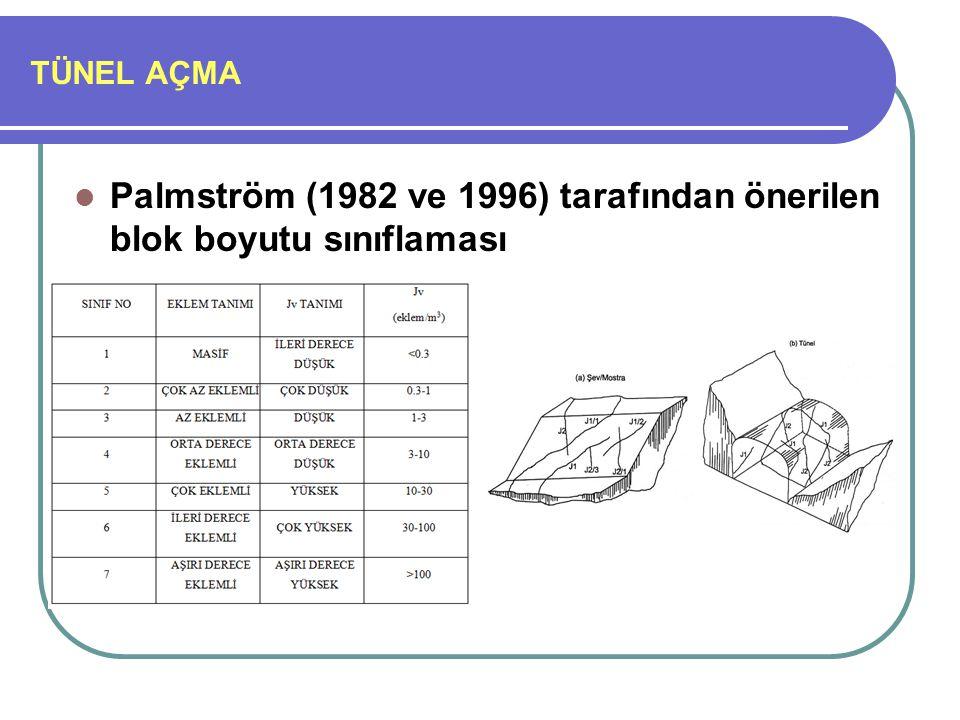 Palmström (1982 ve 1996) tarafından önerilen blok boyutu sınıflaması