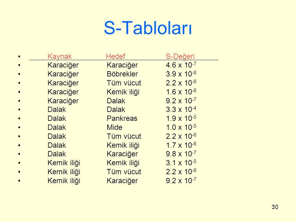 S-Tabloları Kaynak Hedef S-Değeri Karaciğer Karaciğer 4.6 x 10-7