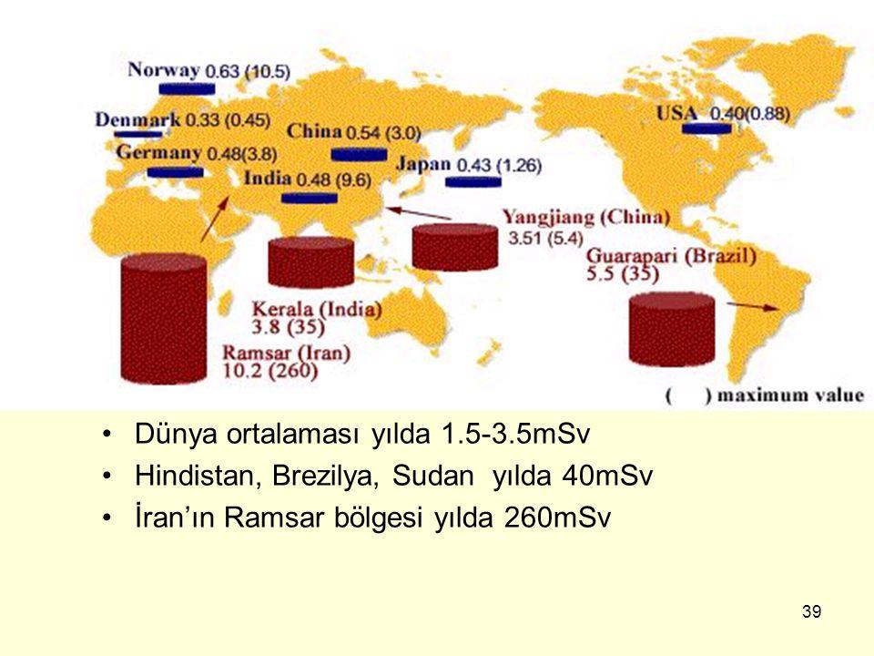 Dünya ortalaması yılda 1.5-3.5mSv