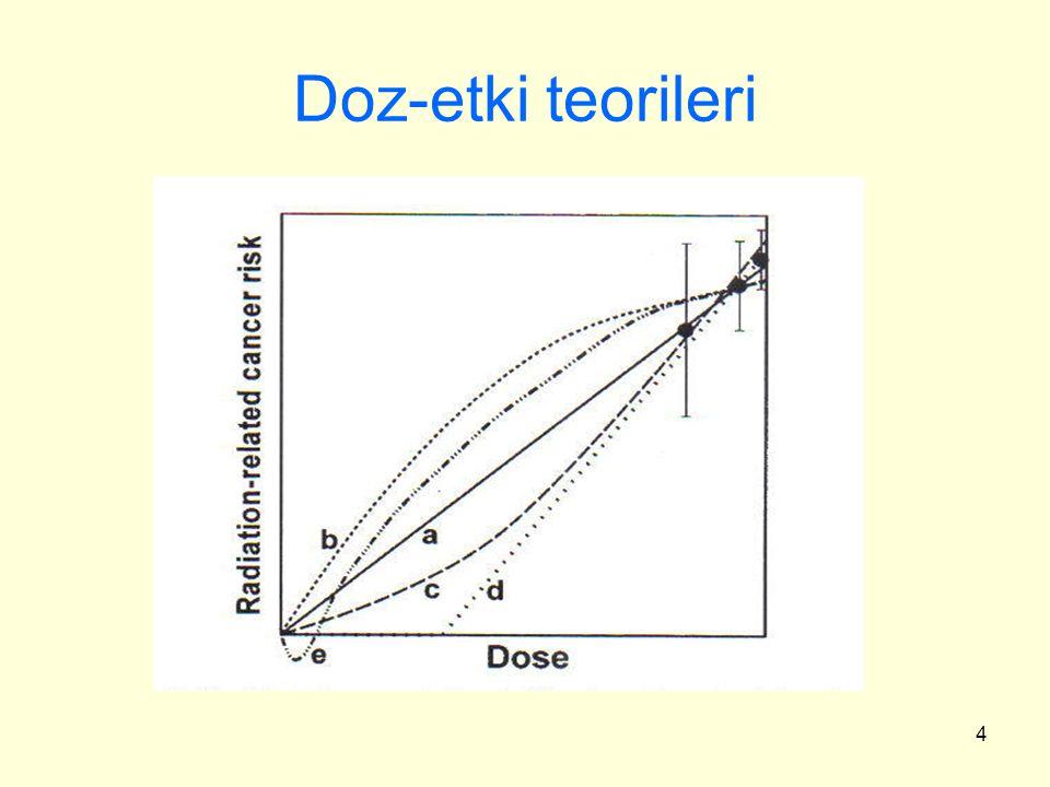 Doz-etki teorileri