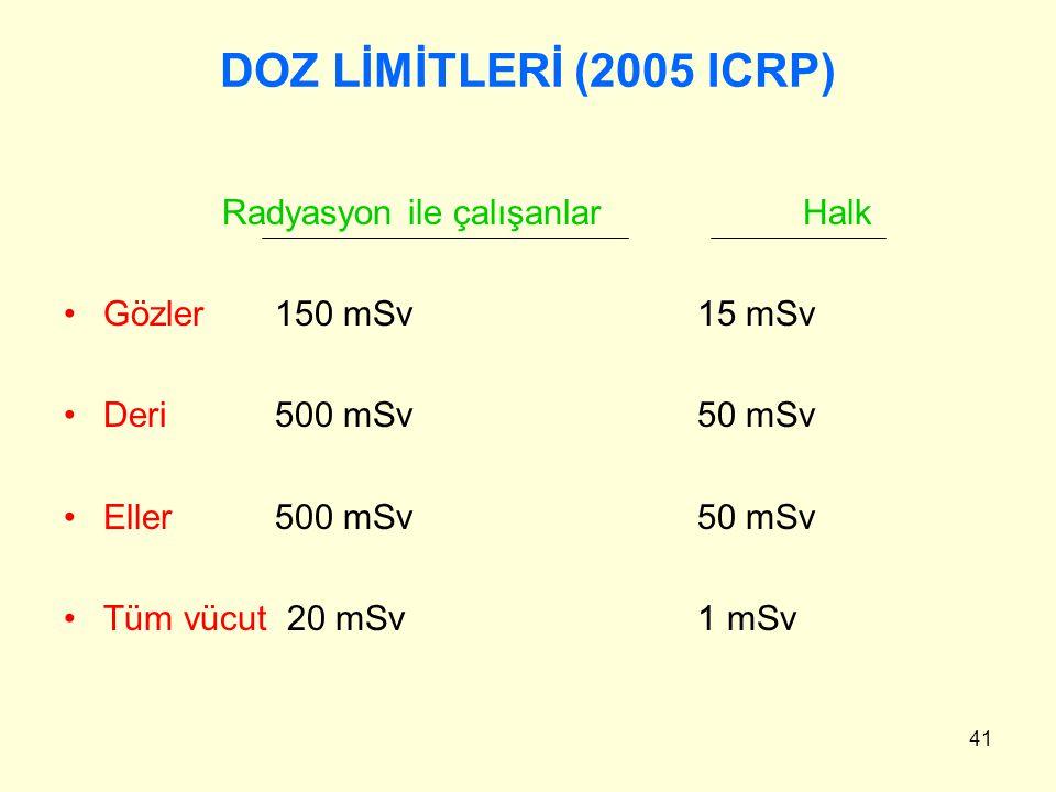 DOZ LİMİTLERİ (2005 ICRP) Radyasyon ile çalışanlar Halk