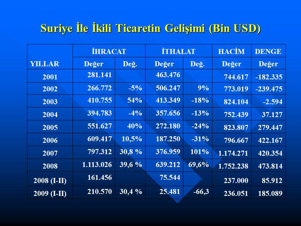 Suriye İle İkili Ticaretin Gelişimi (Bin USD)
