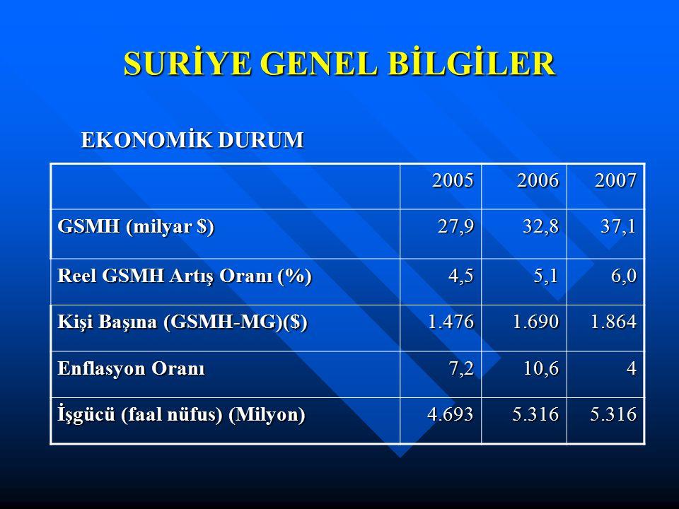 SURİYE GENEL BİLGİLER EKONOMİK DURUM 2005 2006 2007 GSMH (milyar $)