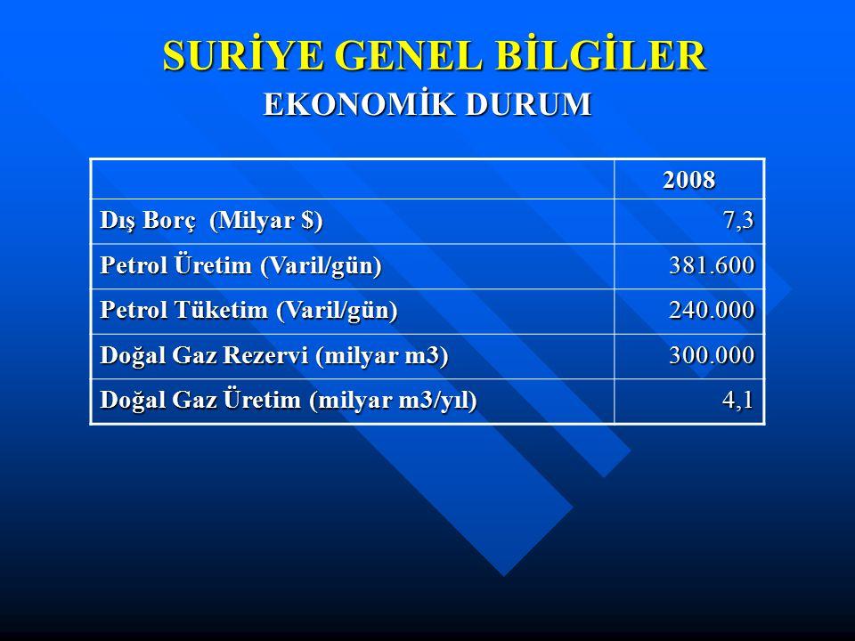 SURİYE GENEL BİLGİLER EKONOMİK DURUM 2008 Dış Borç (Milyar $) 7,3