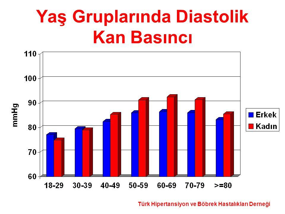 Yaş Gruplarında Diastolik Kan Basıncı
