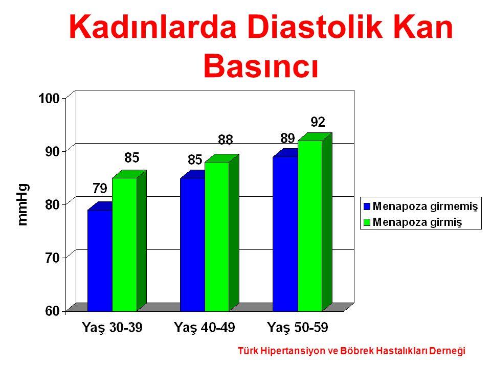 Kadınlarda Diastolik Kan Basıncı