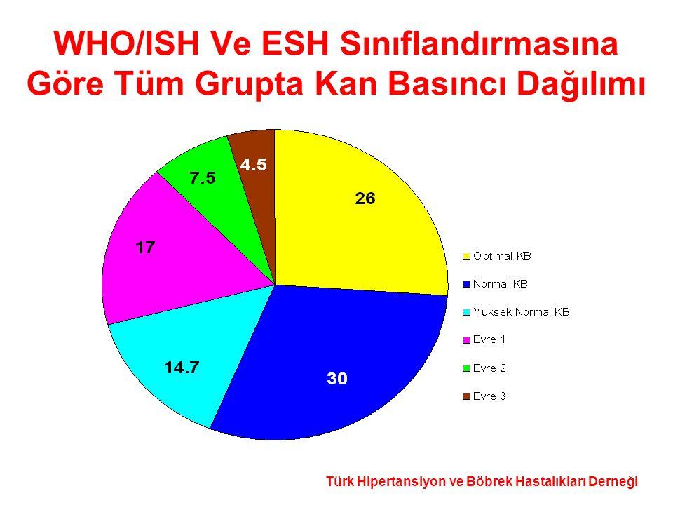 WHO/ISH Ve ESH Sınıflandırmasına Göre Tüm Grupta Kan Basıncı Dağılımı