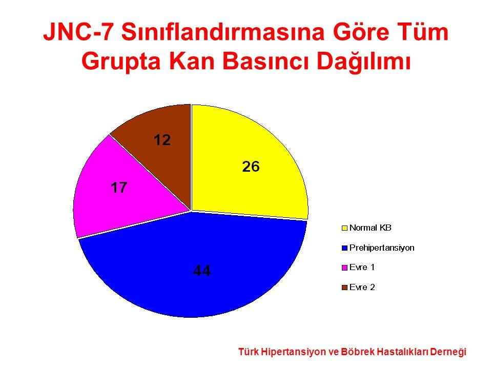 JNC-7 Sınıflandırmasına Göre Tüm Grupta Kan Basıncı Dağılımı