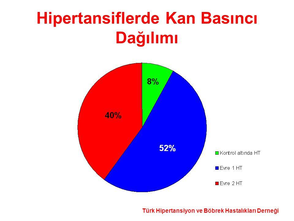 Hipertansiflerde Kan Basıncı Dağılımı