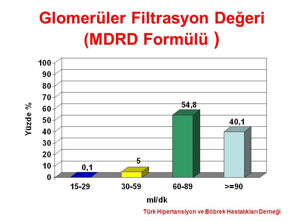 Glomerüler Filtrasyon Değeri (MDRD Formülü )