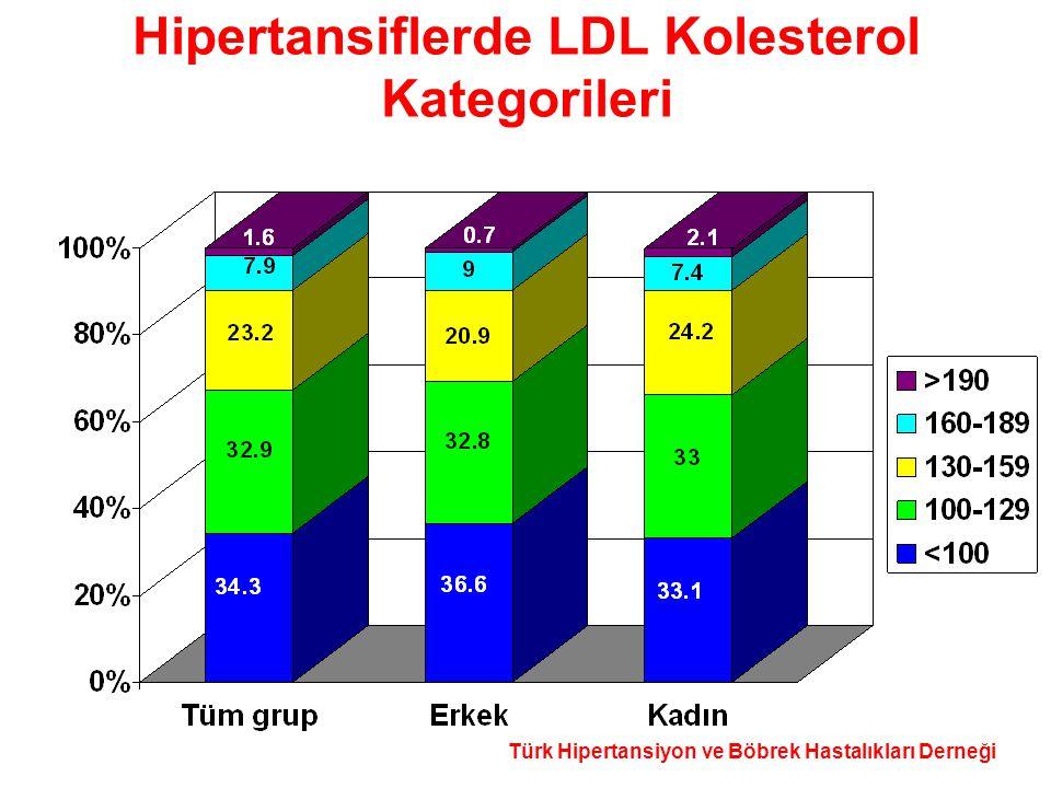 Hipertansiflerde LDL Kolesterol Kategorileri