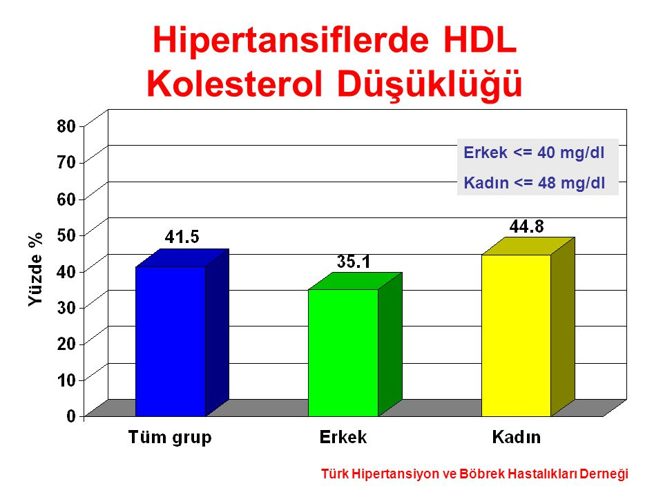 Hipertansiflerde HDL Kolesterol Düşüklüğü