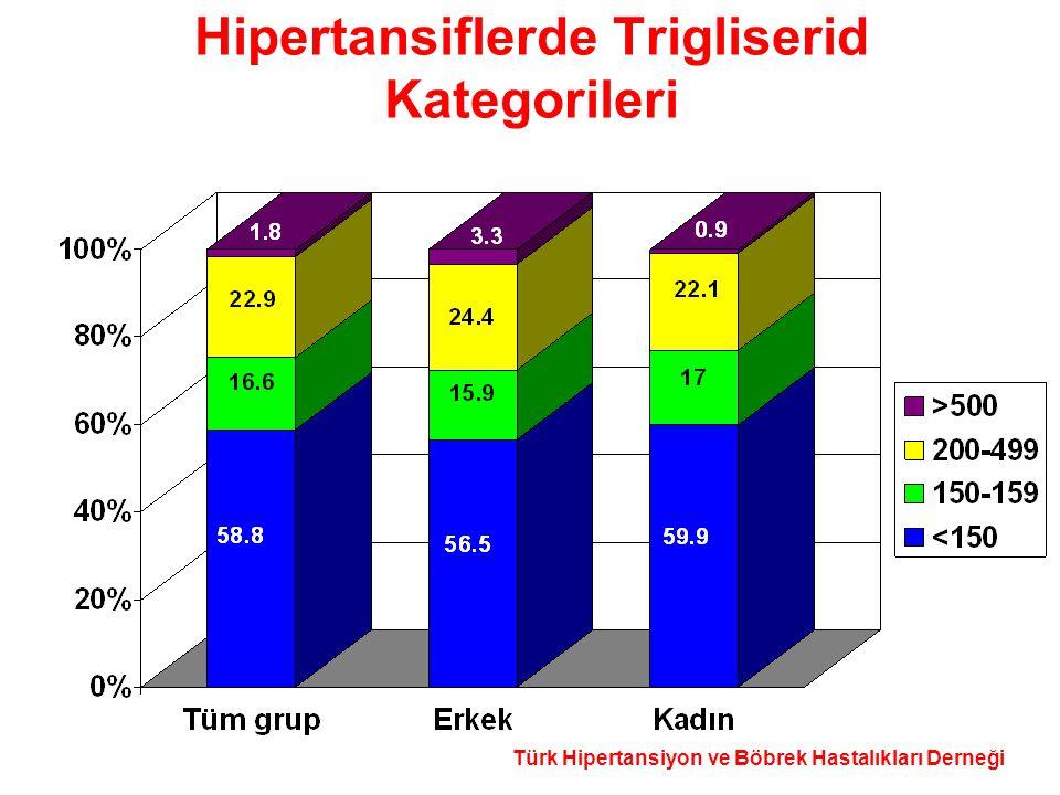 Hipertansiflerde Trigliserid Kategorileri