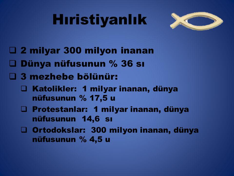Hıristiyanlık 2 milyar 300 milyon inanan Dünya nüfusunun % 36 sı