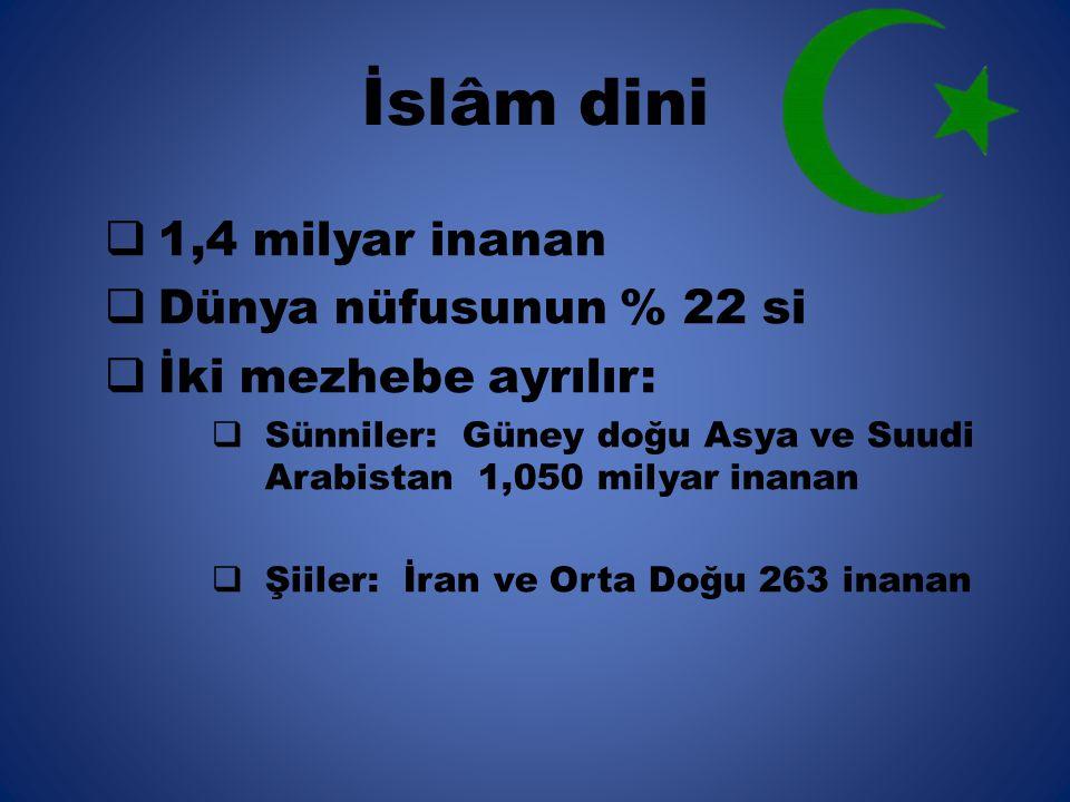 İslâm dini 1,4 milyar inanan Dünya nüfusunun % 22 si