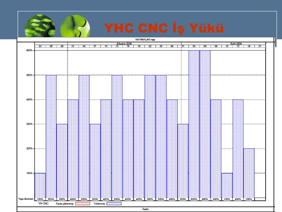 YHC CNC İş Yükü