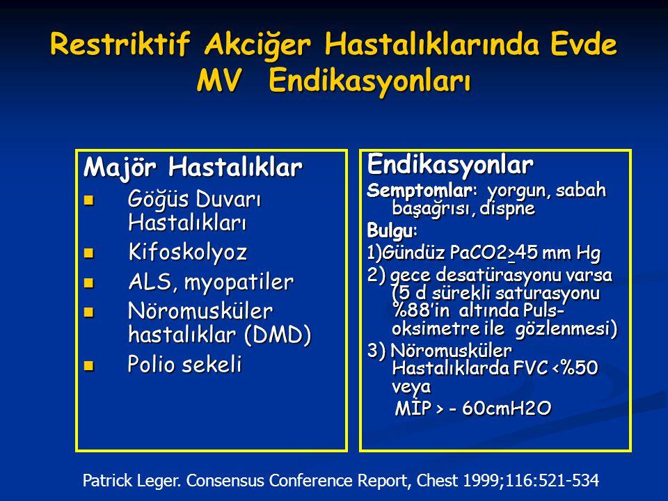 Restriktif Akciğer Hastalıklarında Evde MV Endikasyonları