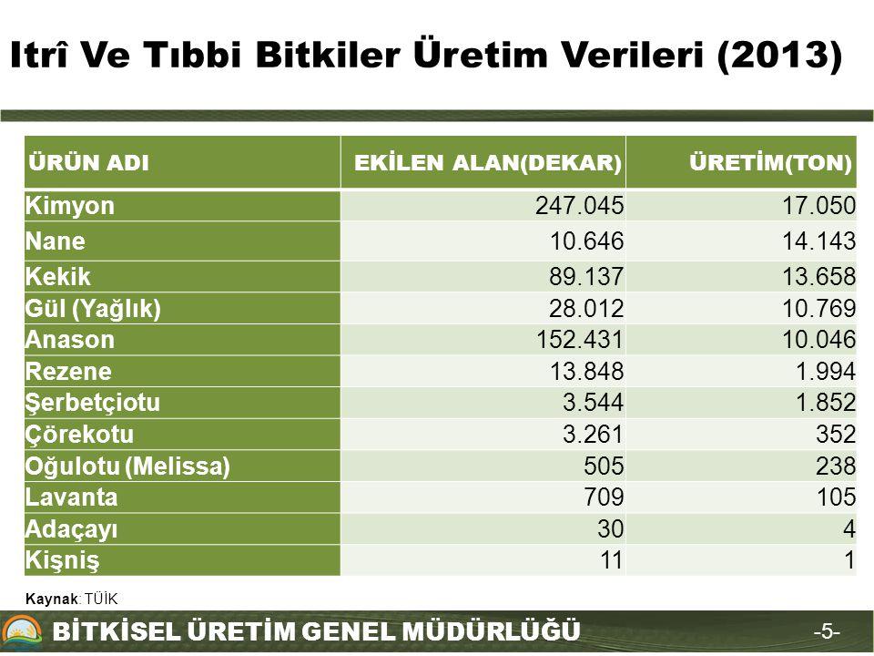 Itrî Ve Tıbbi Bitkiler Üretim Verileri (2013)