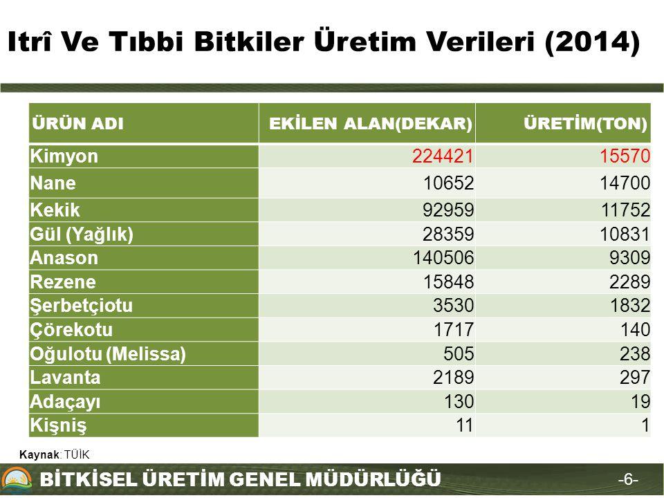 Itrî Ve Tıbbi Bitkiler Üretim Verileri (2014)