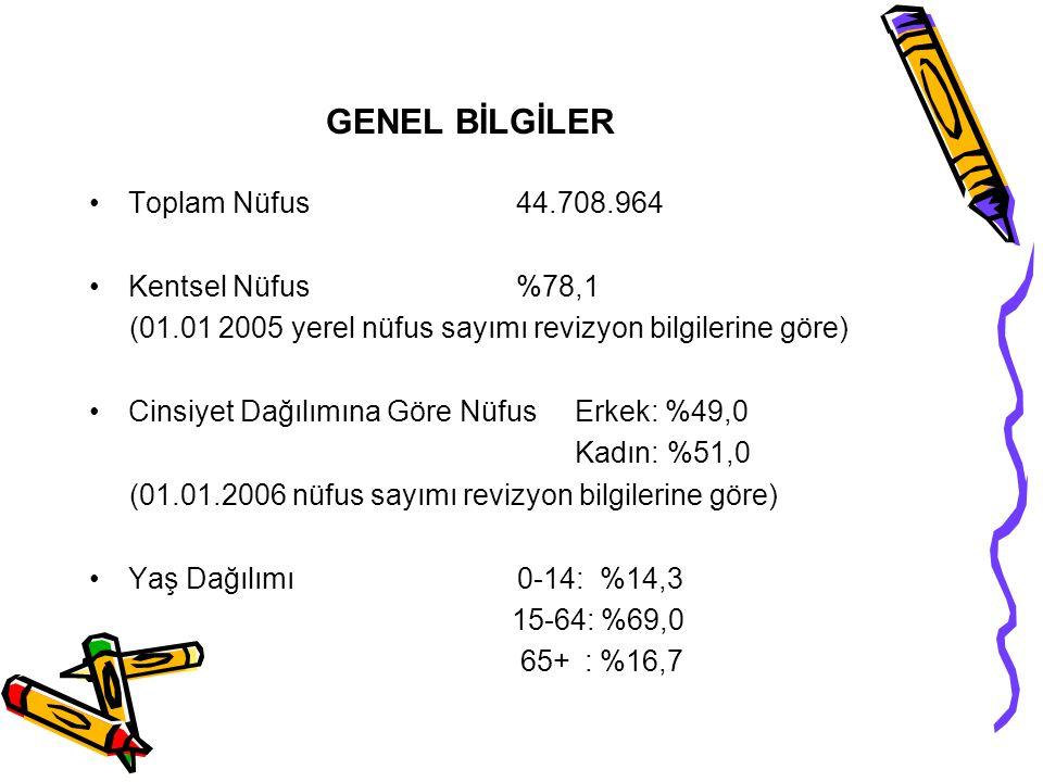 GENEL BİLGİLER Toplam Nüfus 44.708.964 Kentsel Nüfus %78,1