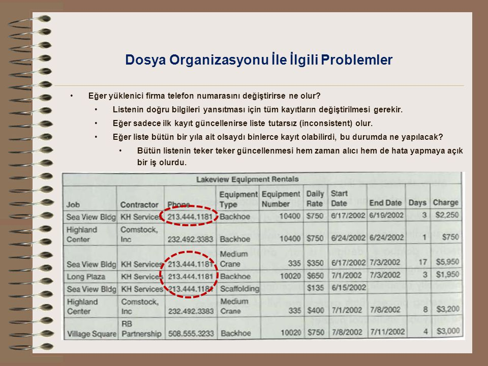 Dosya Organizasyonu İle İlgili Problemler