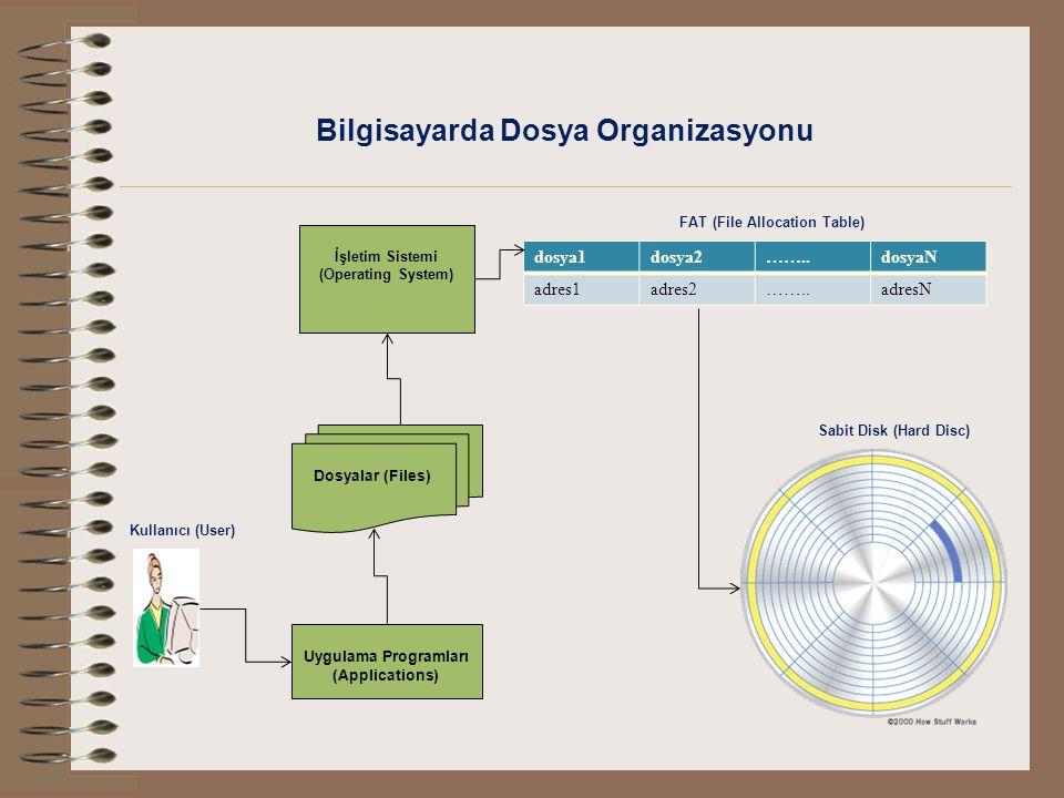 Bilgisayarda Dosya Organizasyonu FAT (File Allocation Table)