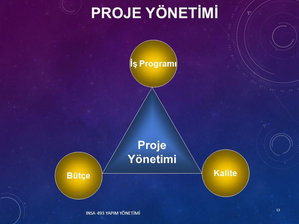 PROJE YÖNETİMİ Proje Yönetimi İş Programı Kalite Bütçe