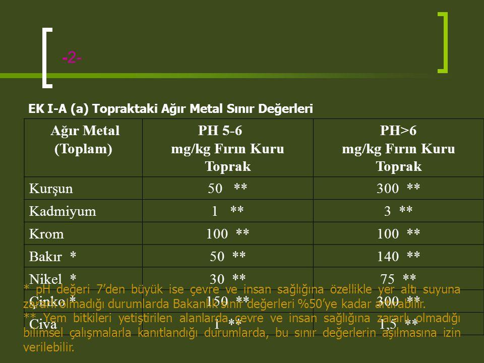 mg/kg Fırın Kuru Toprak