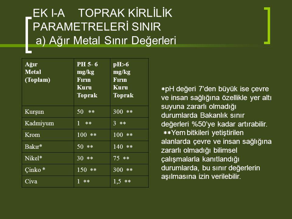EK I-A TOPRAK KİRLİLİK PARAMETRELERİ SINIR a) Ağır Metal Sınır Değerleri