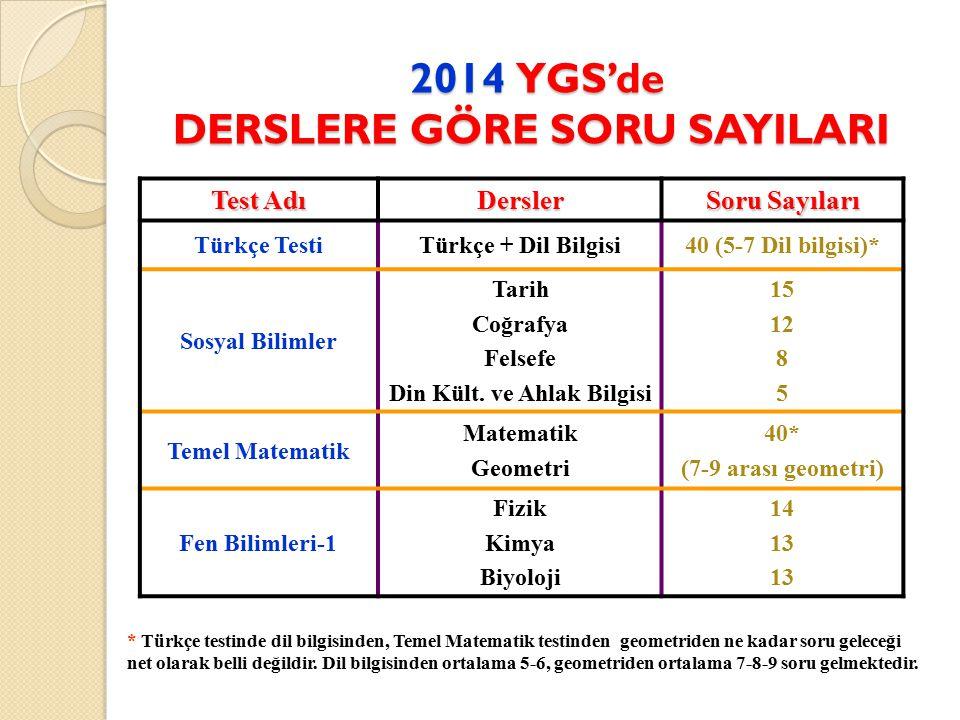 2014 YGS'de DERSLERE GÖRE SORU SAYILARI