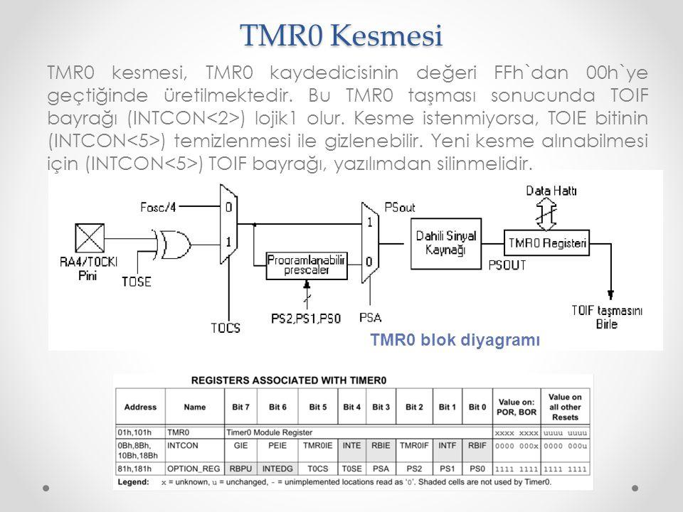TMR0 Kesmesi