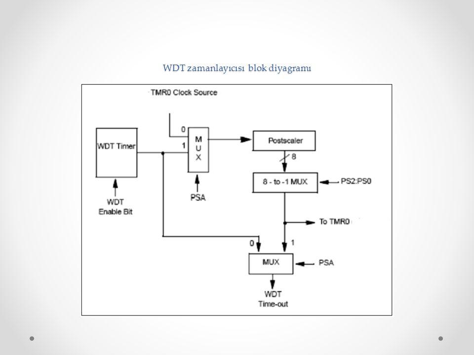 WDT zamanlayıcısı blok diyagramı
